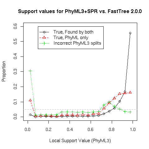 Fasttree 21 Approximately Maximum Likelihood Trees For Large